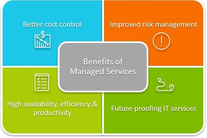 Managed IT Services 2   Outsourced IT Services Provider in Singapore