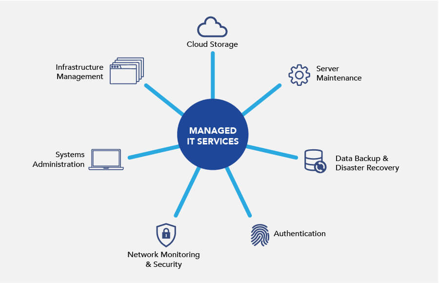 Managed IT Services 1   Outsourced IT Services Provider in Singapore